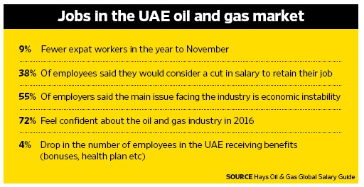 Jobs in the UAE oil and gas market